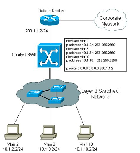 Switch Layer 3 configure intervlan routing on layer 3 switches cisco