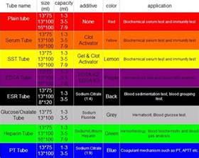 cbc test color disposable westergren esr blood test esr