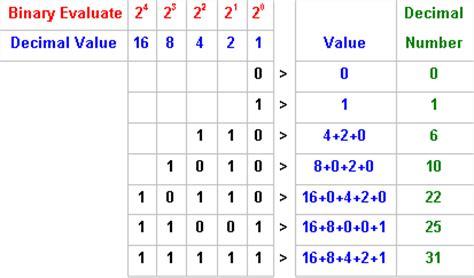 converter number system base 10 to binary number converter