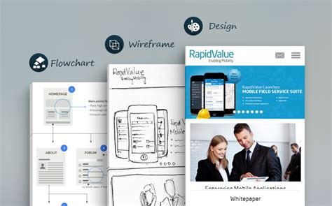 6 ux web design best practices for a great website desiging mobile website best practices