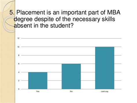 Jobless After Mba by Unemployment Risk Associated With Mba