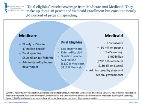 What Is The Cost Of Medicare Part A by Dually And Duly Dubious The Medicaid Problem In Ryan S