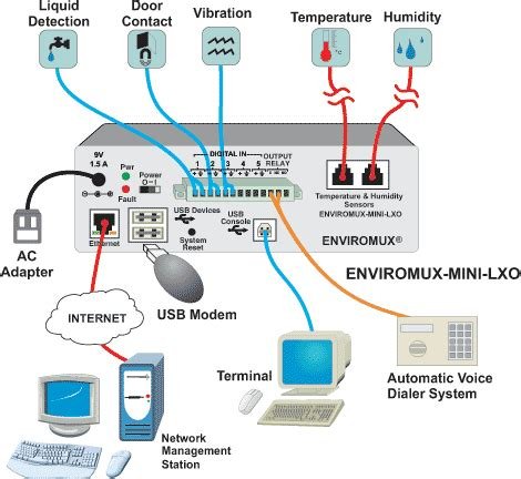 Server Room Components by Scientific Cold Storage Environmental Monitoring Itm Components