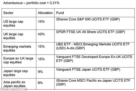 best etf portfolio best trackers and etfs for your isa in 2016 this is money