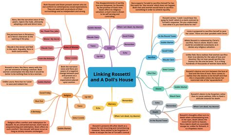 a doll s house themes and quotes linking rossetti and a doll s house mrs peacock s