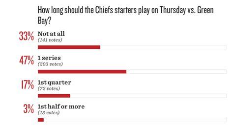 Hutch Eckerson Updates On Kansas City Chiefs News Rumors Schedule And
