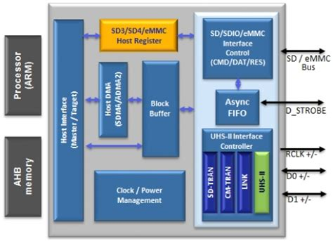sdio layout guidelines emmc 5 1 host controller ip core
