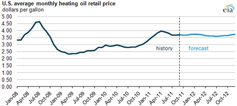 heat l rental cost oil prices chart latest oil prices rent
