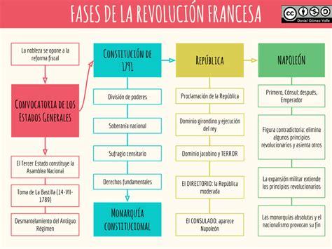 preguntas revolucion francesa fases de la revoluci 243 n francesa