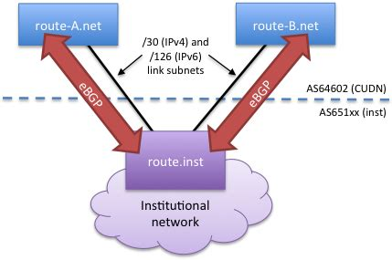 bgp port number bgp service it help support
