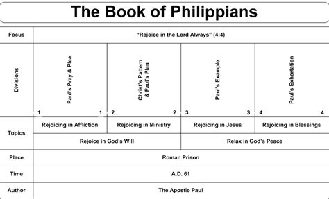 attitude a study in philippians books daily truthbase philippians 1 2 secret of