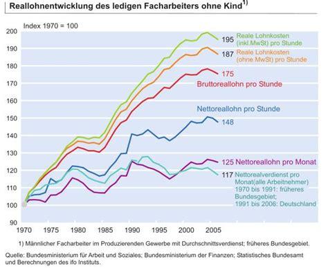 seit wann ist deutschland in der eu reallohnentwicklung nix gibts