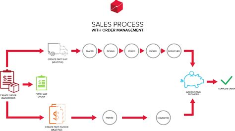 order management workflow sales overview unleashed inventory