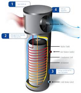 energy efficient water heater terrawise homes