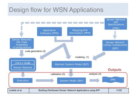 ppt templates for wsn rapid development of wsn applications