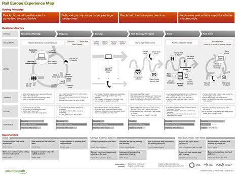 customer experience mapping template a step by step guide to building customer journey maps