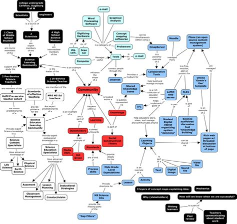 how photosynthesis yields sugar concept map photosynthesis and cellular respiration concept map
