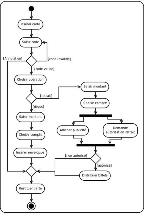 diagramme d activité uml 2 uml 2 de l apprentissage la pratique