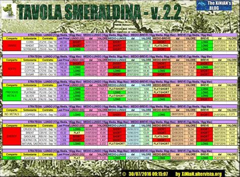 tavola smeraldina tavola smeraldina v 2 2 materie prime 30 07 2016
