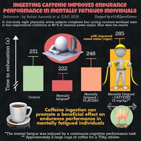 Post Caffeine Detox Feel Tired by Caffeine Intakt Increases Performance Of Elite Athlete