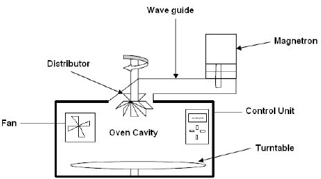 microwave oven circuit diagram wiring diagram gw micro