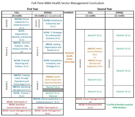 Mba Health Sector Management by Health Sector Management Mba Graduate Academic Career