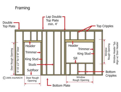 how to frame a door opening benefits of thermal imaging gaudet inspections llc