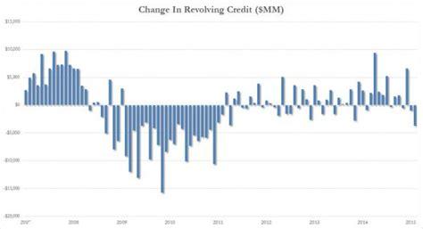 Revolving Credit Interest Formula Inflation Inflation Calculator