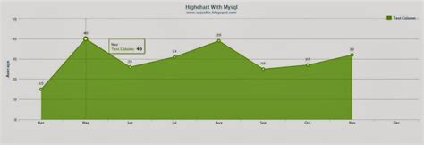 highcharts date format mysql php and mysql with highchart stack overflow