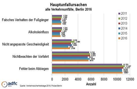 Motorradfahrer Deutschland Statistik by Die Wichtigsten Fakten Aus Der Polizeilichen