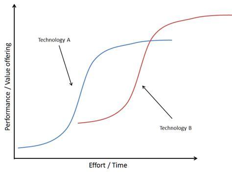 swing significato lo swing dell innovazione