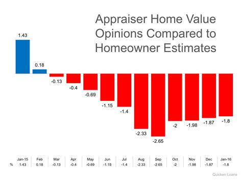 will appraisals continue to be a challenge in 2016