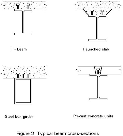 Section Of Steel by What Is The Difference Between Reinforced Section And Composite Section Quora