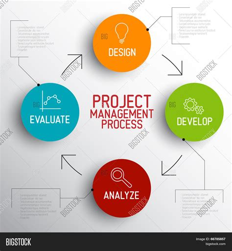 design management in project management vector project management process vector photo bigstock