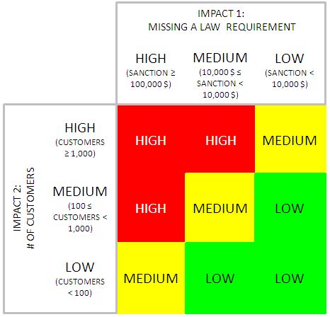 business impact analysis impact matrix moviri it s