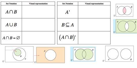 set notation venn diagrams geogebra