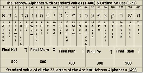 Gematria Letter Values numerical miracles in the bible s verse 1 1 168