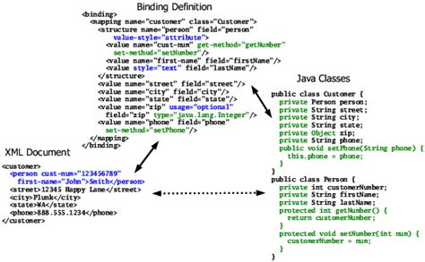 xml tutorial element going further with bindings