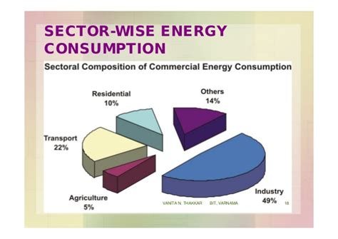 pattern of energy consumption in india energy and energy resources