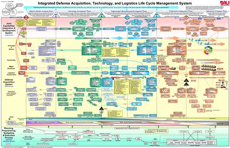 Dod Search Dod Acquisition Cycle Images Search