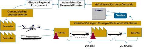 cadena de suministro logistweb el portal log 237 stico al