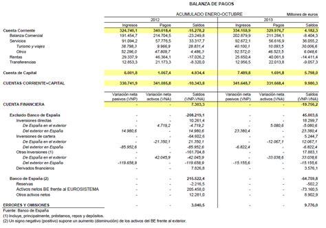 banco de espa a balanza de pagos el de a g g 243 mez plana balanza de pagos de espa 241 a