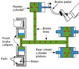 Brake System In Applied Technology Basic Hydraulics And Pneumatics 2012