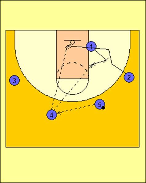 basketball swing offense coach peel basketball swing offense
