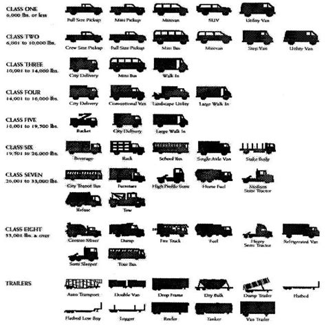 motor vehicle classification class 6 vehicle classification images search
