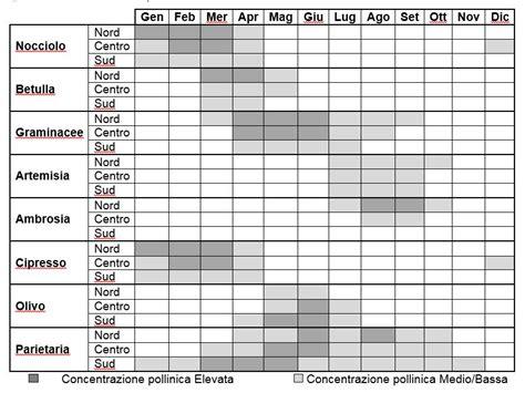 tabella nichel alimenti alimentazione e allergie stagionali rivistainforma it