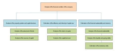 strong financial analysis objectives of financial statement analysis