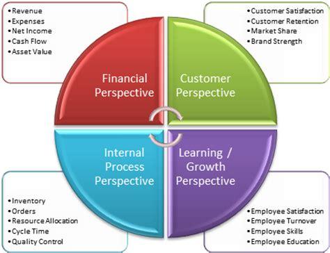 Colla Makassar balanced scorecard four perspectives industryolog