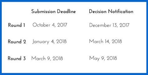Tepper 2017 Mba Intake Deadlines by Cmu Tepper Mba Application Essay Tips Deadlines