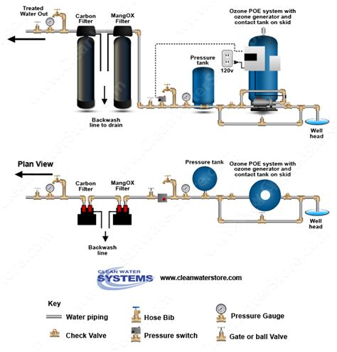 well water system diagram water treatment system schematic get free image about